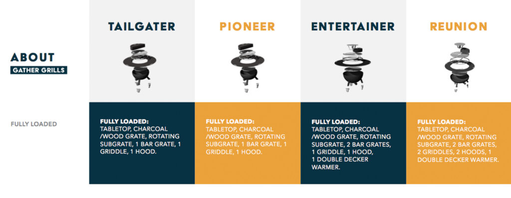 Which Gather Grill is Right for You?